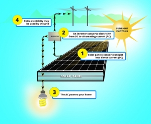 The Top Experts' Solar Technology Survival Guide For Pros And Novices.